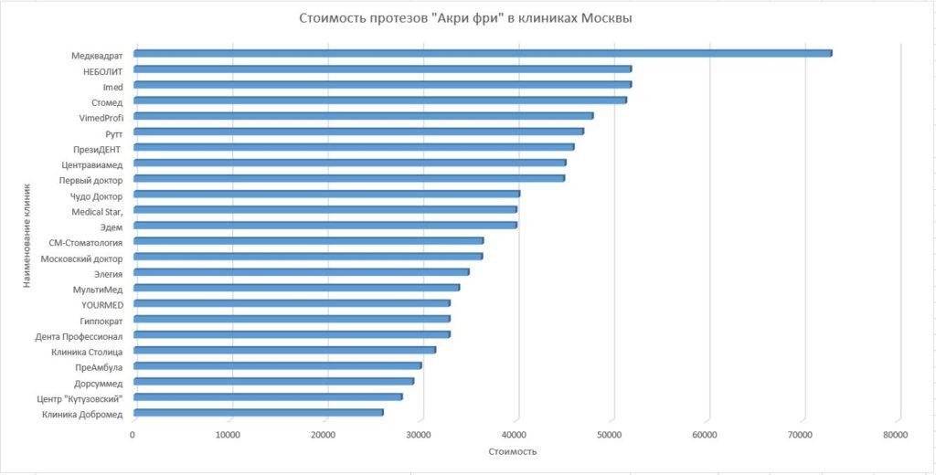 Диаграмма стоимости в клиниках Москвы