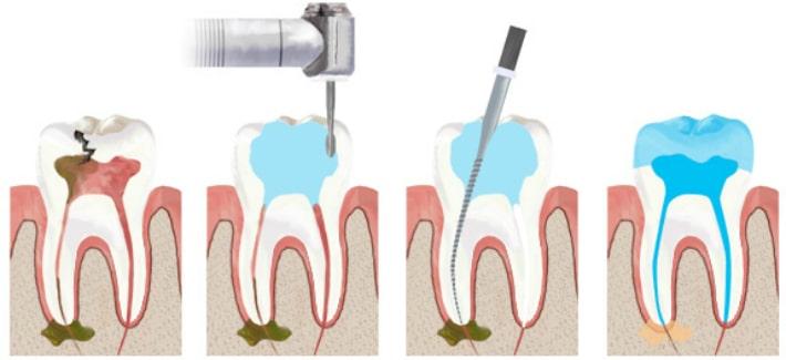 Задачи врача - стоматолога